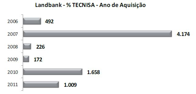 TCSA3_LandBank